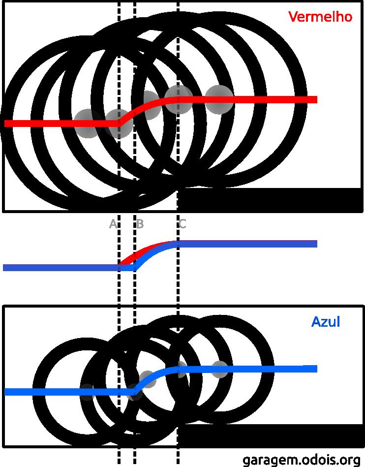 esquema das trajetórias